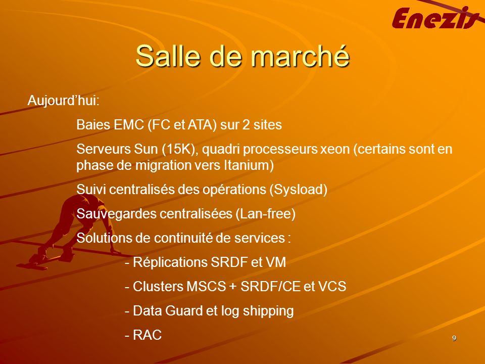 9 Salle de marché Aujourdhui: Baies EMC (FC et ATA) sur 2 sites Serveurs Sun (15K), quadri processeurs xeon (certains sont en phase de migration vers Itanium) Suivi centralisés des opérations (Sysload) Sauvegardes centralisées (Lan-free) Solutions de continuité de services : - Réplications SRDF et VM - Clusters MSCS + SRDF/CE et VCS - Data Guard et log shipping - RAC