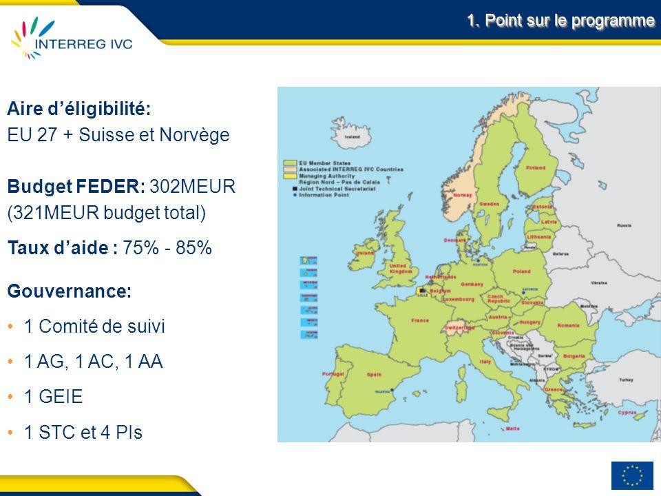3 Acronym final conference – Date Month Year Budget FEDER: 302MEUR (321MEUR budget total) Taux daide : 75% - 85% Aire déligibilité: EU 27 + Suisse et