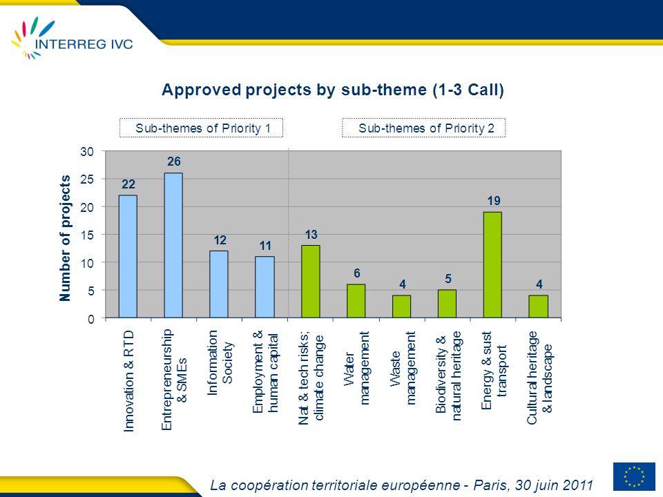 Caractéristiques du 4 e appel à projets: 355 projets, impliquant 3 821 partenaires 56% of applications in Priority 1 44% of applications in Priority 2