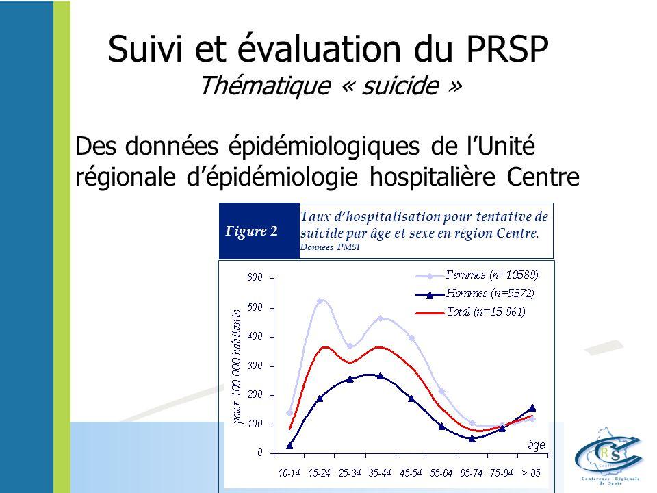 Suivi et évaluation du PRSP Thématique « suicide » Des données épidémiologiques de lUnité régionale dépidémiologie hospitalière Centre Figure 2 Taux dhospitalisation pour tentative de suicide par âge et sexe en région Centre.