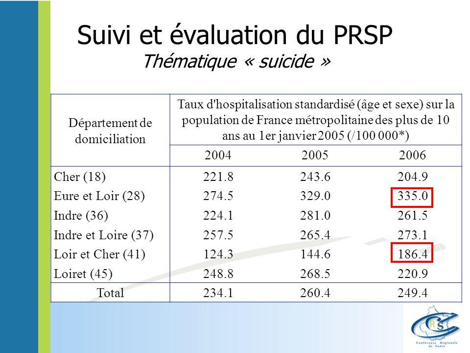 Suivi et évaluation du PRSP Thématique « suicide » D é partement de domiciliation Taux d hospitalisation standardis é (âge et sexe) sur la population de France m é tropolitaine des plus de 10 ans au 1er janvier 2005 (/100 000*) 200420052006 Cher (18)221.8243.6204.9 Eure et Loir (28)274.5329.0335.0 Indre (36)224.1281.0261.5 Indre et Loire (37)257.5265.4273.1 Loir et Cher (41)124.3144.6186.4 Loiret (45)248.8268.5220.9 Total234.1260.4249.4