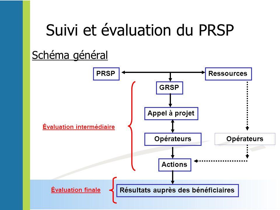 Suivi et évaluation du PRSP Schéma général PRSPRessources GRSP Appel à projet Résultats auprès des bénéficiaires Actions Opérateurs Évaluation finale Évaluation intermédiaire