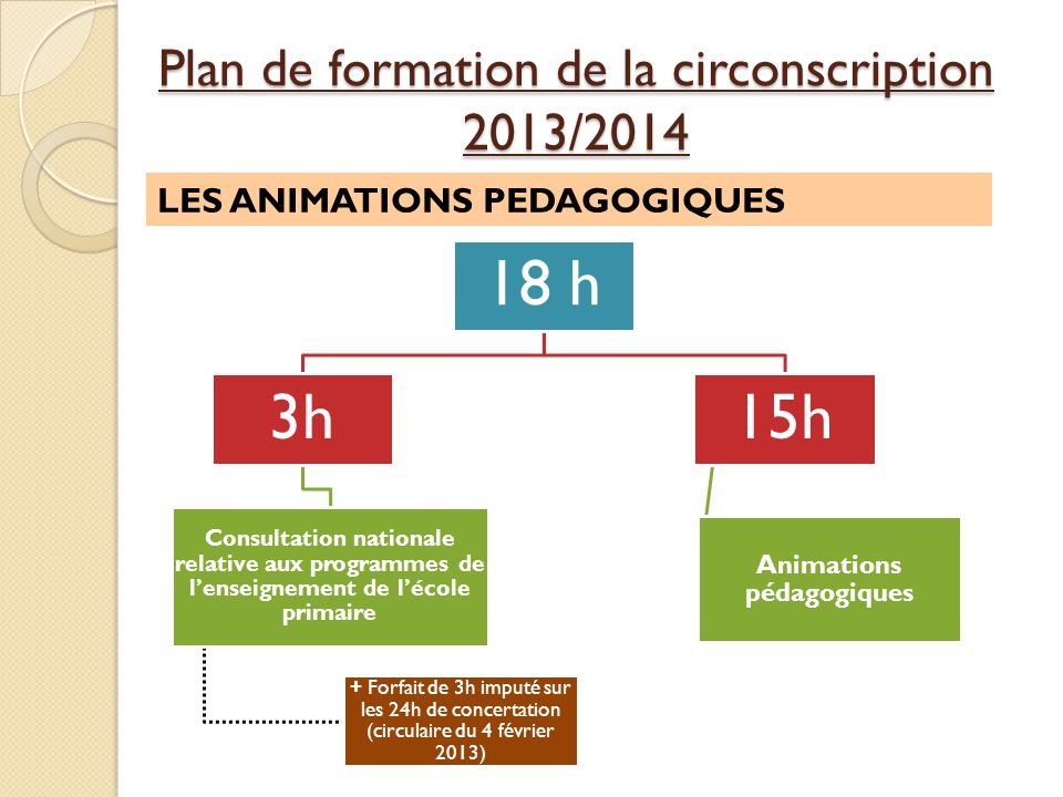 Plan de formation de la circonscription 2013/2014 18 h 3h Consultation nationale relative aux programmes de lenseignement de lécole primaire + Forfait