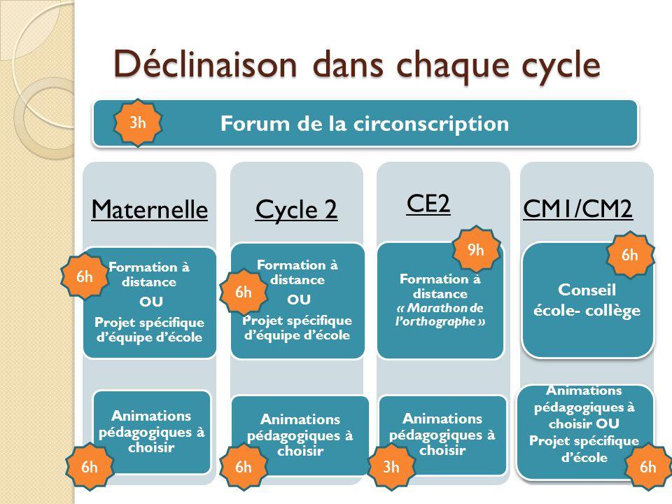 Déclinaison dans chaque cycle Maternelle Formation à distance OU Projet spécifique déquipe décole Animations pédagogiques à choisir Cycle 2 Formation