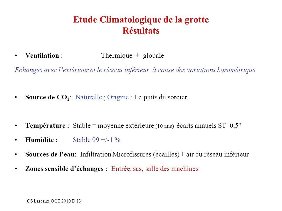 Etude Climatologique de la grotte Résultats Ventilation : Thermique + globale Echanges avec lextérieur et le réseau inférieur à cause des variations b