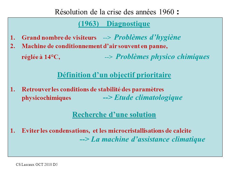 Résolution de la crise des années 1960 : CS Lascaux OCT 2010 D5 (1963) Diagnostique 1.Grand nombre de visiteurs --> Problèmes dhygiène 2.Machine de co