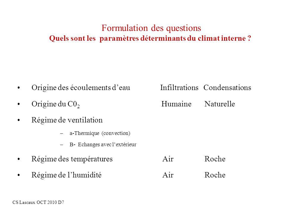 Formulation des questions Quels sont les paramètres déterminants du climat interne ? Origine des écoulements deauInfiltrations Condensations Origine d