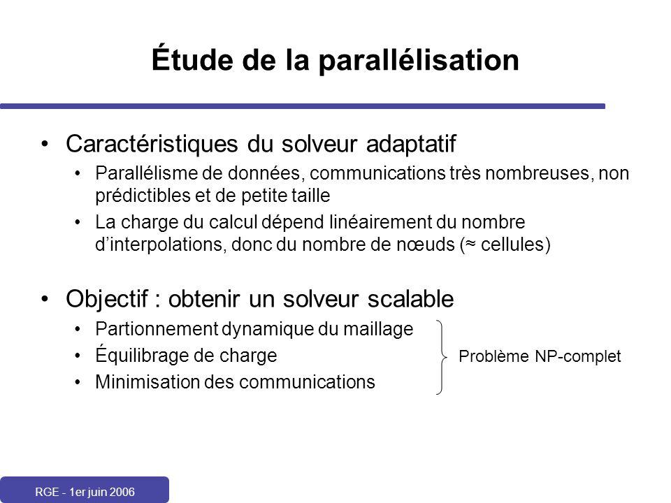 RGE - 1er juin 2006 Étude de la parallélisation Caractéristiques du solveur adaptatif Parallélisme de données, communications très nombreuses, non pré