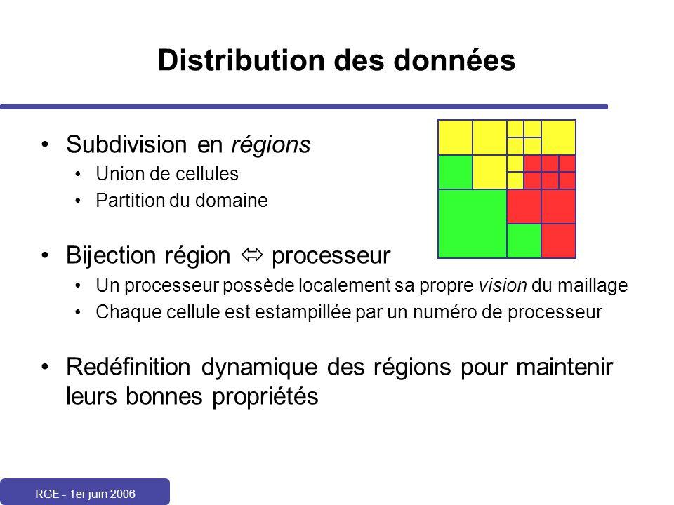 RGE - 1er juin 2006 Distribution des données Subdivision en régions Union de cellules Partition du domaine Bijection région processeur Un processeur p
