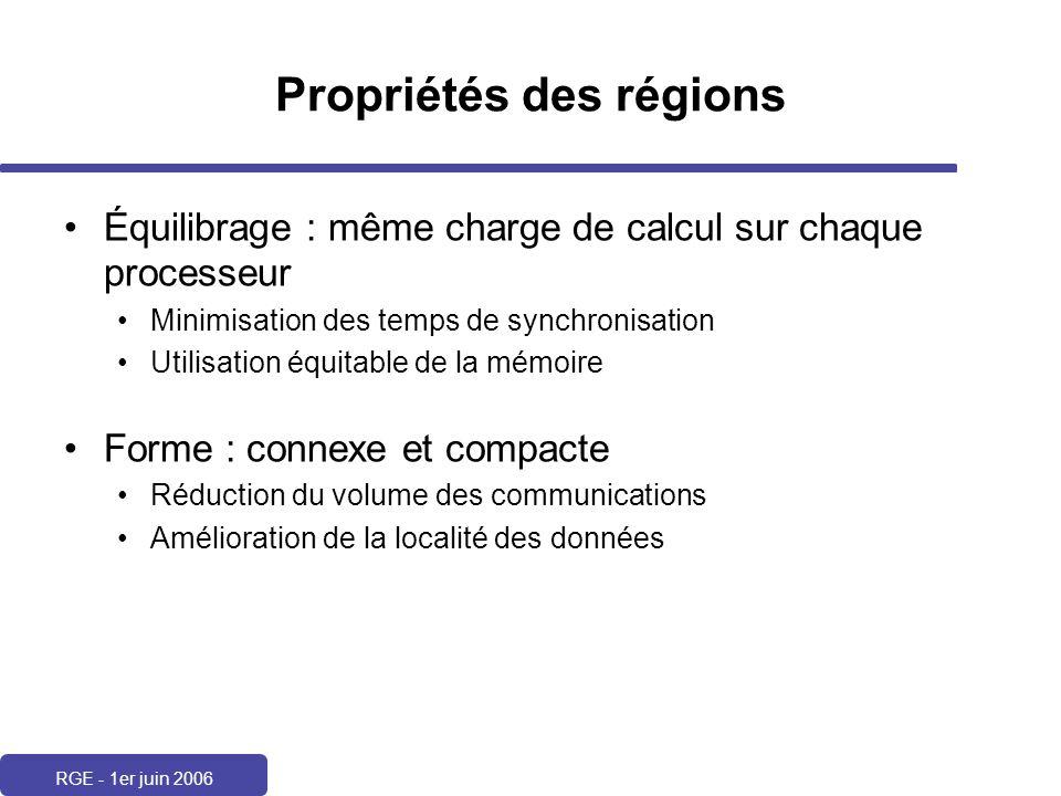 RGE - 1er juin 2006 Propriétés des régions Équilibrage : même charge de calcul sur chaque processeur Minimisation des temps de synchronisation Utilisa