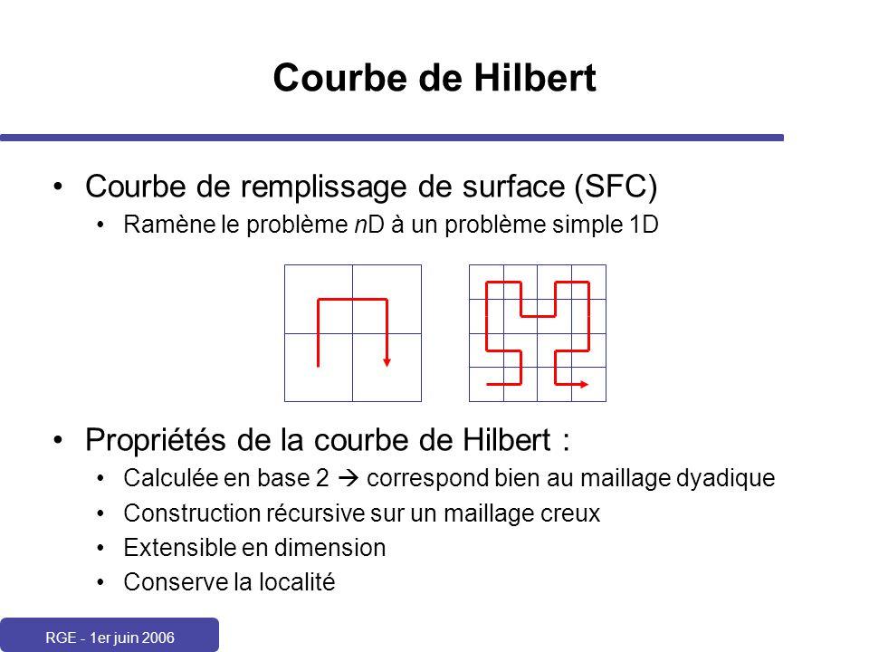 RGE - 1er juin 2006 Courbe de Hilbert Courbe de remplissage de surface (SFC) Ramène le problème nD à un problème simple 1D Propriétés de la courbe de