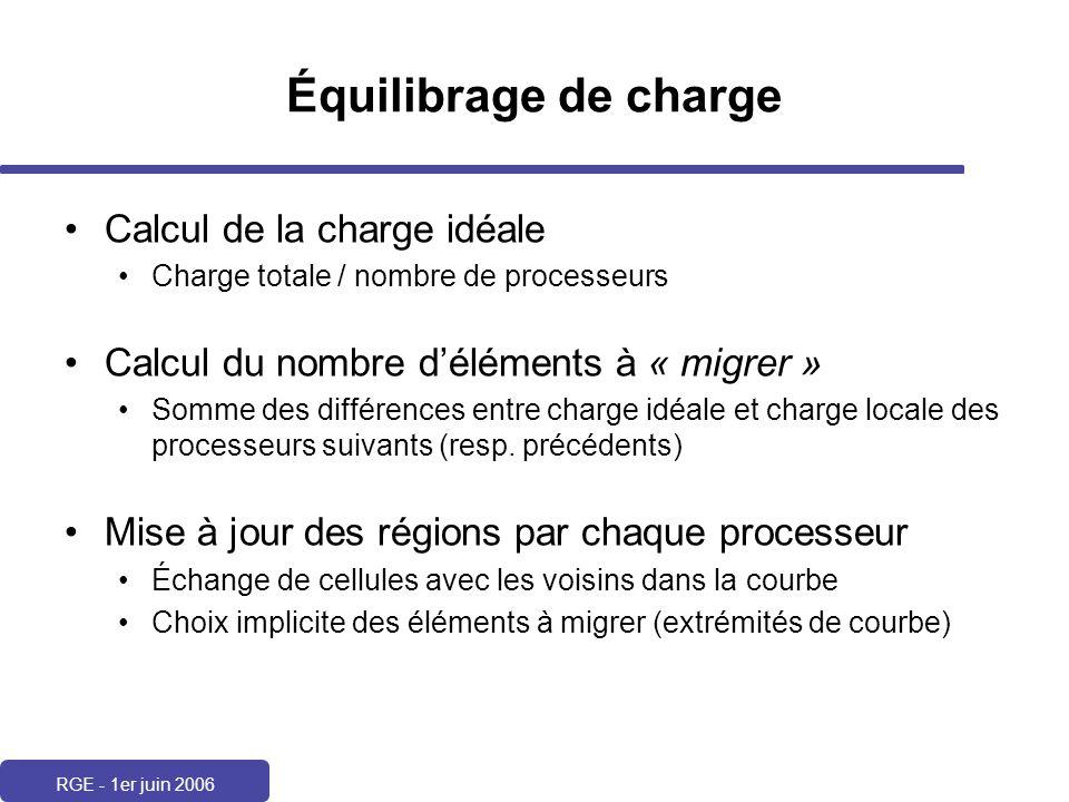 RGE - 1er juin 2006 Équilibrage de charge Calcul de la charge idéale Charge totale / nombre de processeurs Calcul du nombre déléments à « migrer » Som