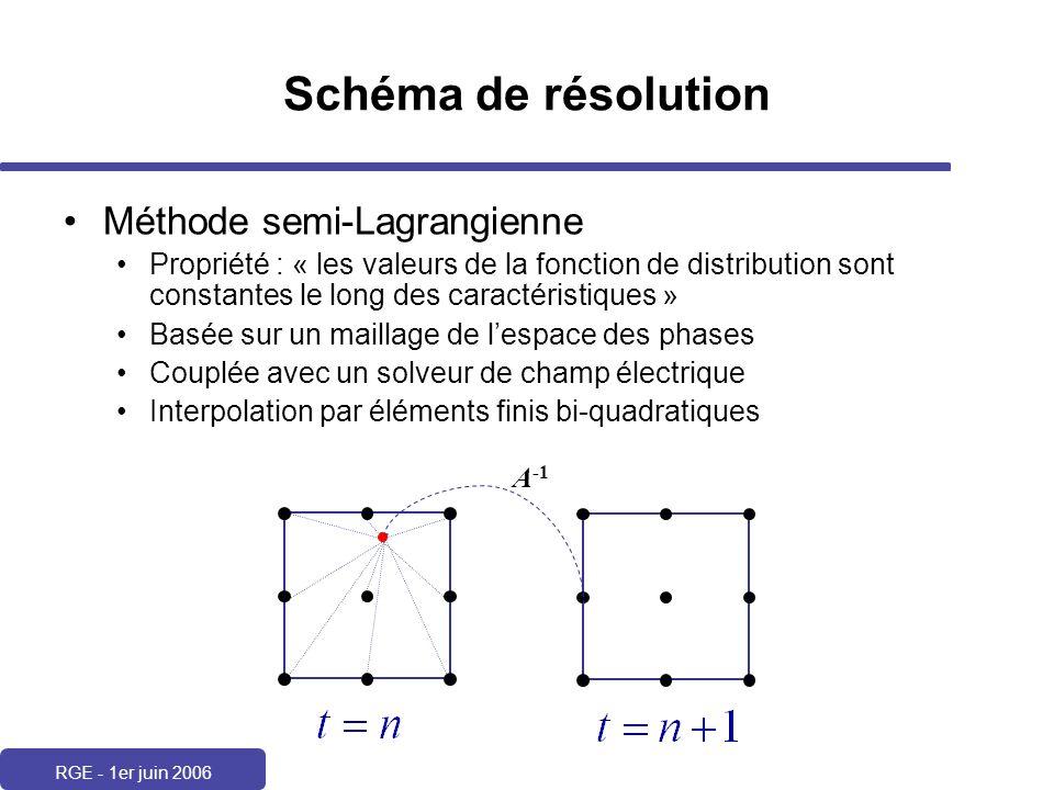 RGE - 1er juin 2006 Schéma de résolution Méthode semi-Lagrangienne Propriété : « les valeurs de la fonction de distribution sont constantes le long de