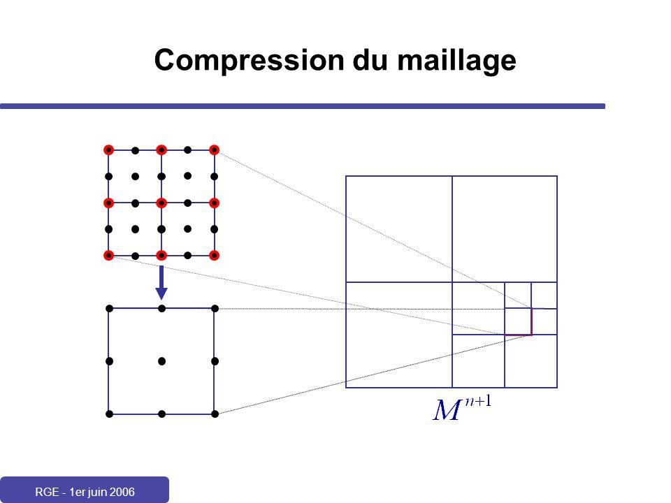 RGE - 1er juin 2006 Compression du maillage
