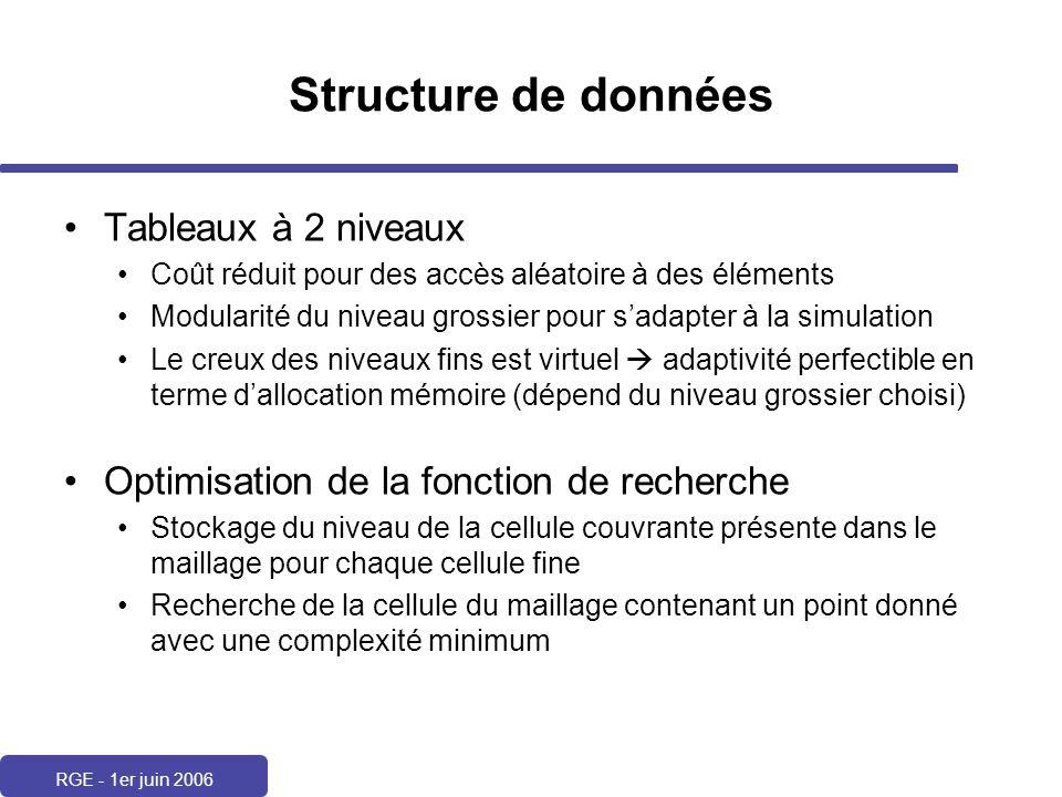 RGE - 1er juin 2006 Structure de données Tableaux à 2 niveaux Coût réduit pour des accès aléatoire à des éléments Modularité du niveau grossier pour s
