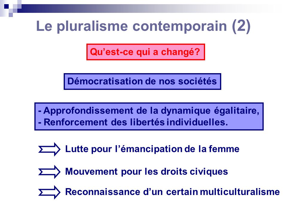Le pluralisme contemporain (2) Quest-ce qui a changé? Démocratisation de nos sociétés - Approfondissement de la dynamique égalitaire, - Renforcement d