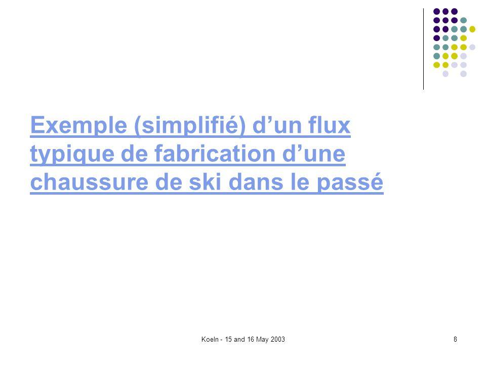 Koeln - 15 and 16 May 20038 Exemple (simplifié) dun flux typique de fabrication dune chaussure de ski dans le passé