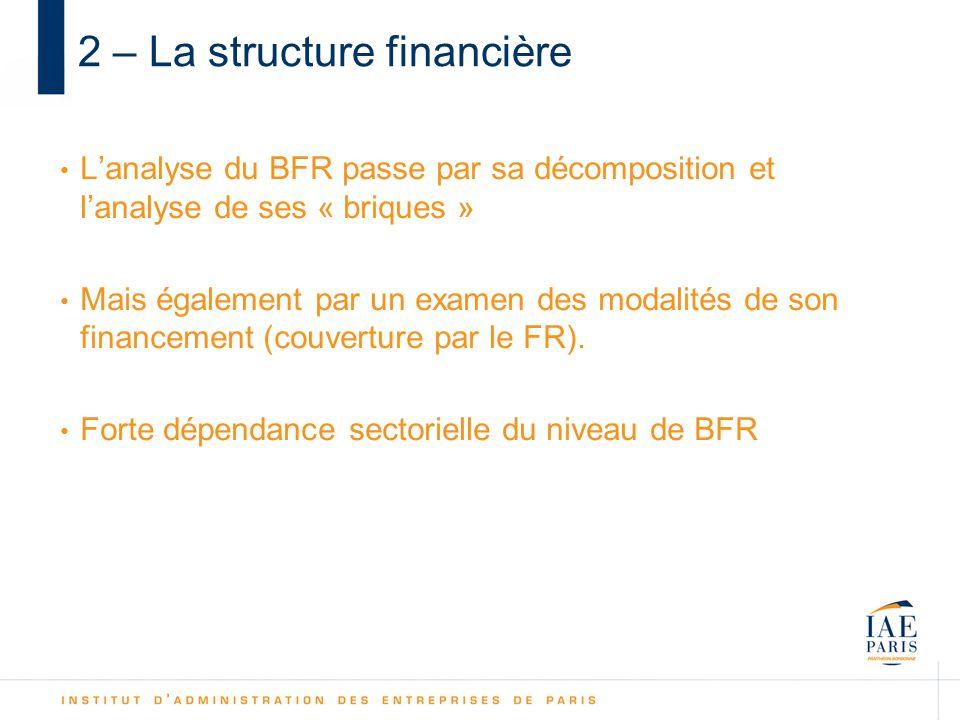 2 – La structure financière Lanalyse du BFR passe par sa décomposition et lanalyse de ses « briques » Mais également par un examen des modalités de son financement (couverture par le FR).