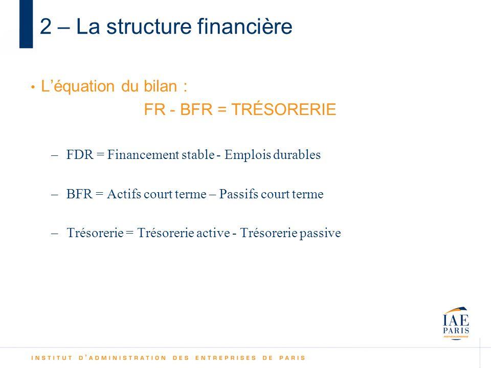 2 – La structure financière Léquation du bilan : FR - BFR = TRÉSORERIE –FDR = Financement stable - Emplois durables –BFR = Actifs court terme – Passifs court terme –Trésorerie = Trésorerie active - Trésorerie passive