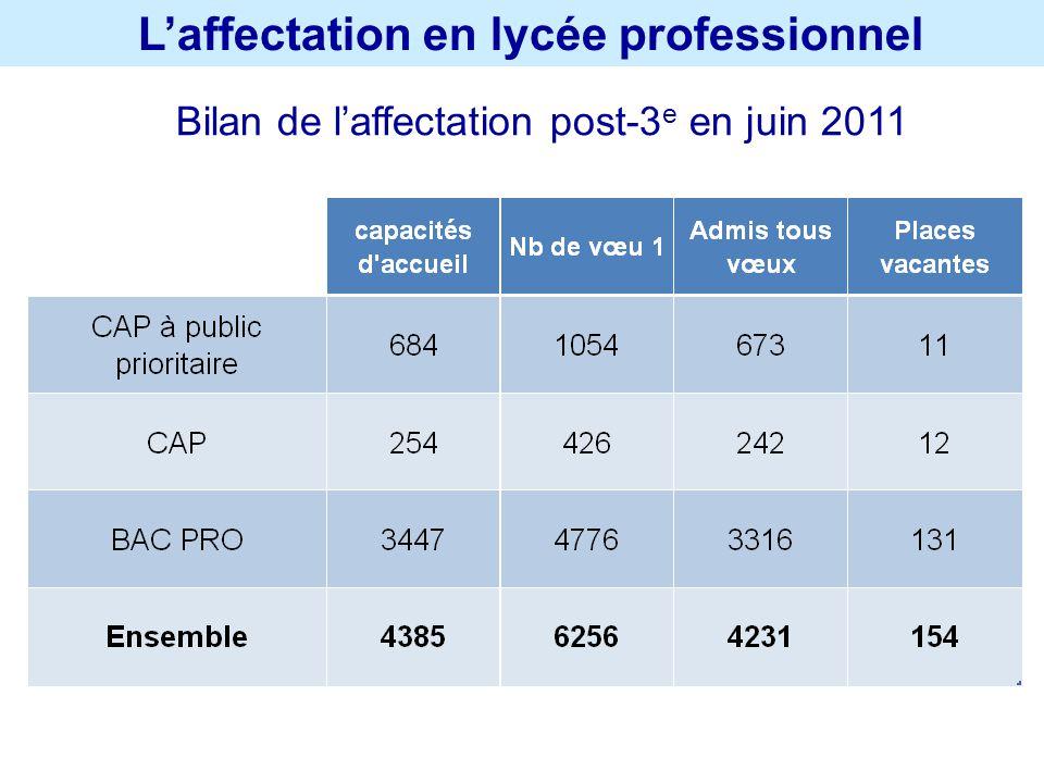Laffectation en lycée professionnel Bilan de laffectation post-3 e en juin 2011