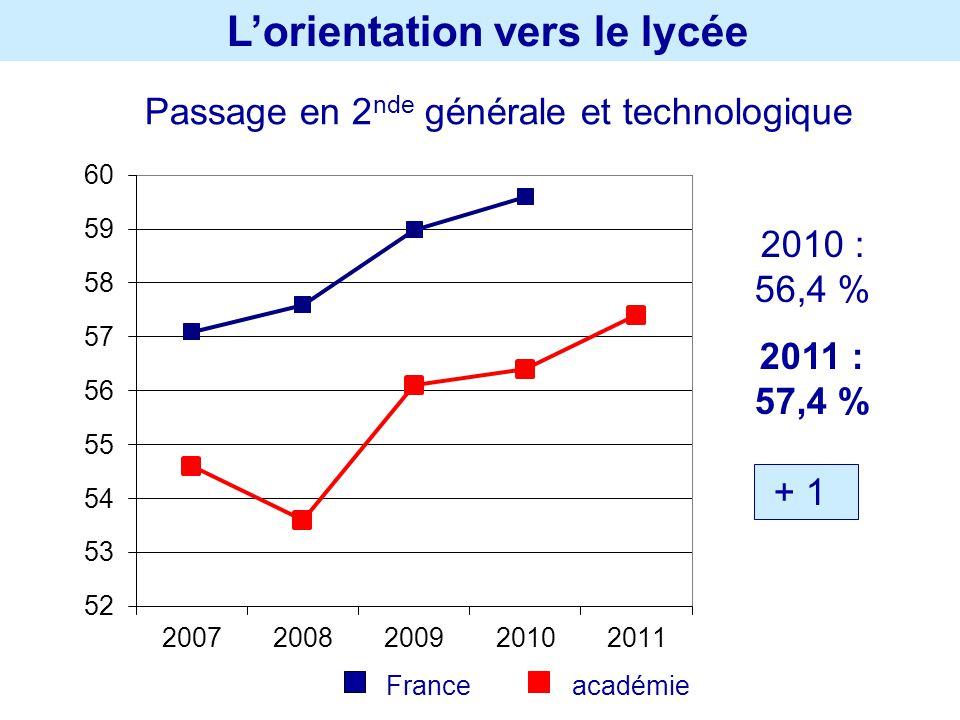 Lorientation vers le lycée Passage en 2 nde générale et technologique 2010 : 56,4 % 2011 : 57,4 % + 1 France académie