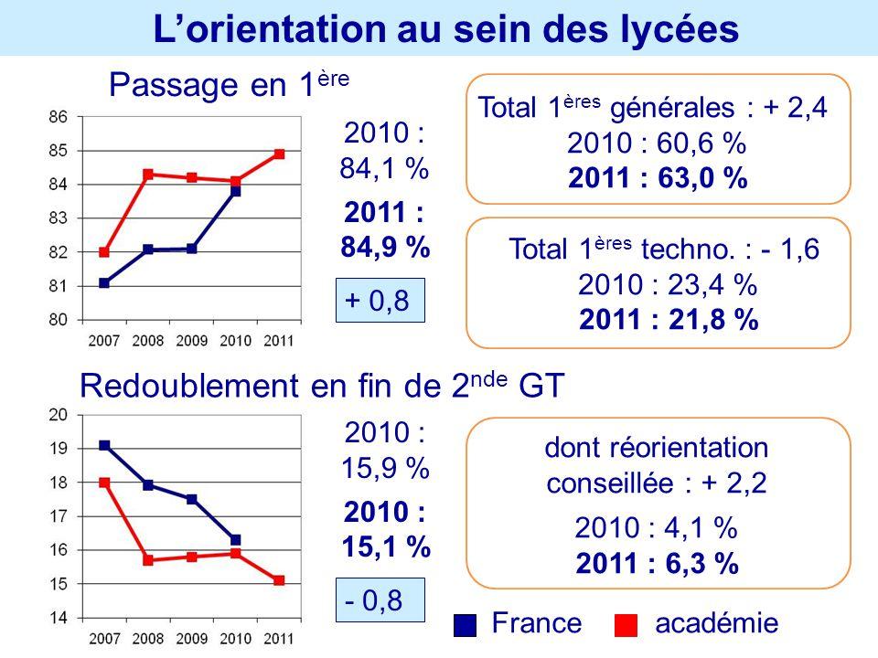 Lorientation au sein des lycées Passage en 1 ère Redoublement en fin de 2 nde GT 2010 : 84,1 % 2011 : 84,9 % + 0,8 2010 : 15,9 % 2010 : 15,1 % - 0,8 T