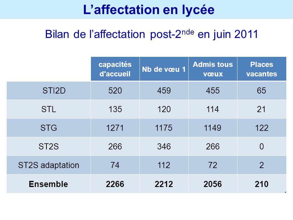 Laffectation en lycée Bilan de laffectation post-2 nde en juin 2011