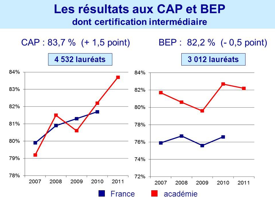 Les résultats aux CAP et BEP dont certification intermédiaire CAP : 83,7 % (+ 1,5 point) 4 532 lauréats BEP : 82,2 % (- 0,5 point) 3 012 lauréats Fran