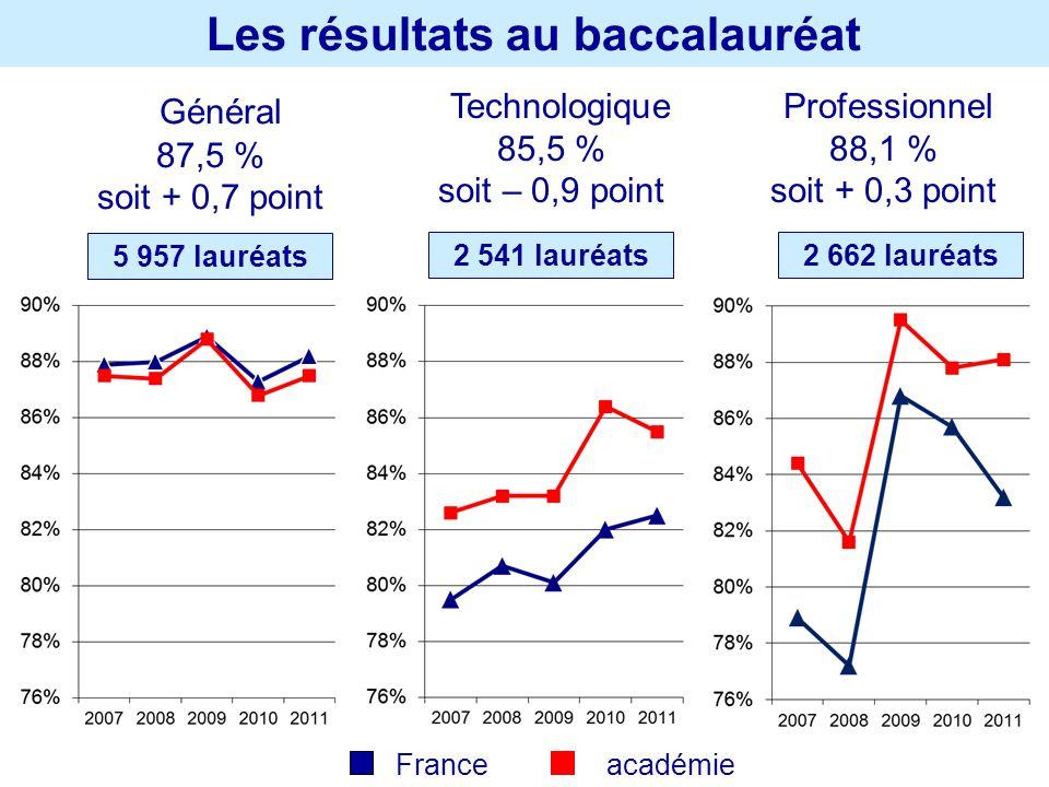 Les résultats au baccalauréat Général 87,5 % soit + 0,7 point Technologique 85,5 % soit – 0,9 point Professionnel 88,1 % soit + 0,3 point 5 957 lauréa