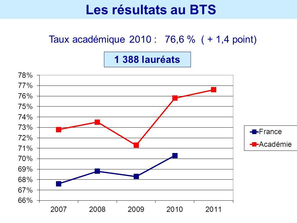 Les résultats au BTS Taux académique 2010 : 76,6 % ( + 1,4 point) 1 388 lauréats