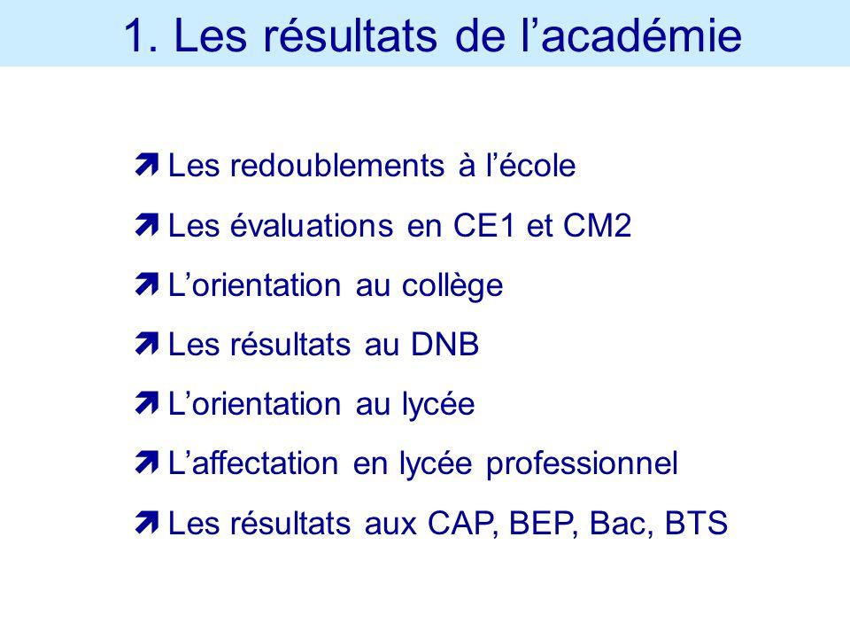 Les résultats au baccalauréat Général 87,5 % soit + 0,7 point Technologique 85,5 % soit – 0,9 point Professionnel 88,1 % soit + 0,3 point 5 957 lauréats 2 541 lauréats2 662 lauréats France académie