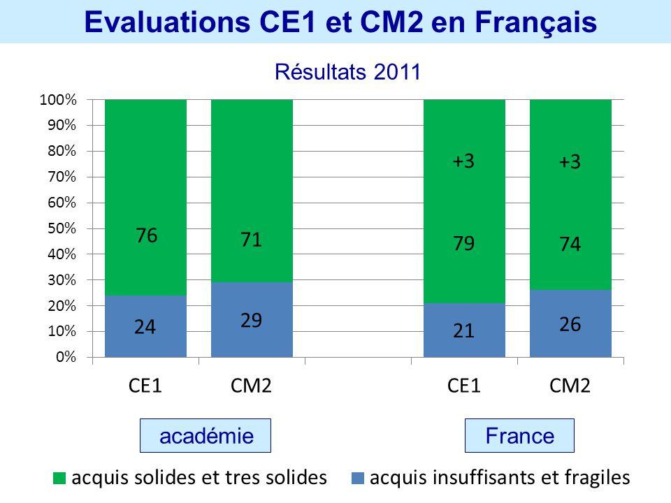 Evaluations CE1 et CM2 en Français Résultats 2011 académie France