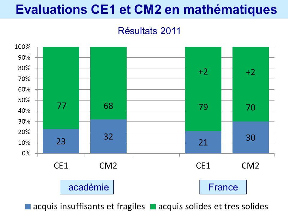 académie France Evaluations CE1 et CM2 en mathématiques Résultats 2011
