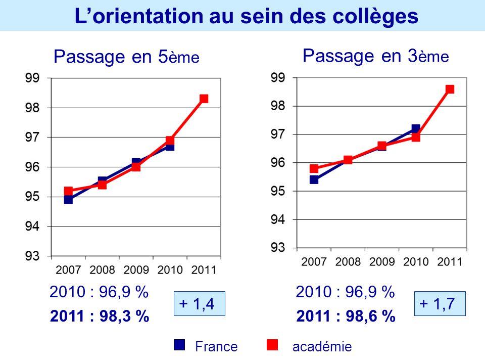 Lorientation au sein des collèges Passage en 5 ème Passage en 3 ème 2010 : 96,9 % 2011 : 98,3 % + 1,4 2010 : 96,9 % 2011 : 98,6 % + 1,7 France académi