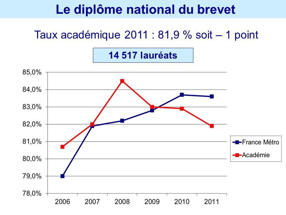 Le diplôme national du brevet Taux académique 2011 : 81,9 % soit – 1 point 14 517 lauréats
