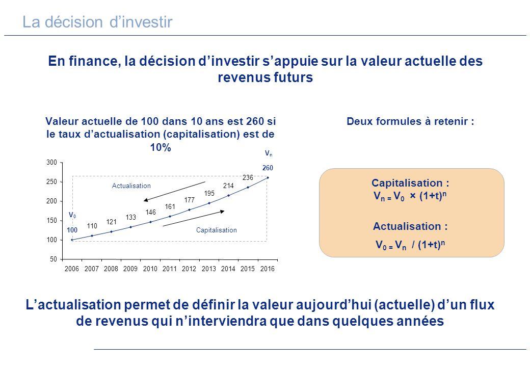 La décision dinvestir En finance, la décision dinvestir sappuie sur la valeur actuelle des revenus futurs Valeur actuelle de 100 dans 10 ans est 260 s