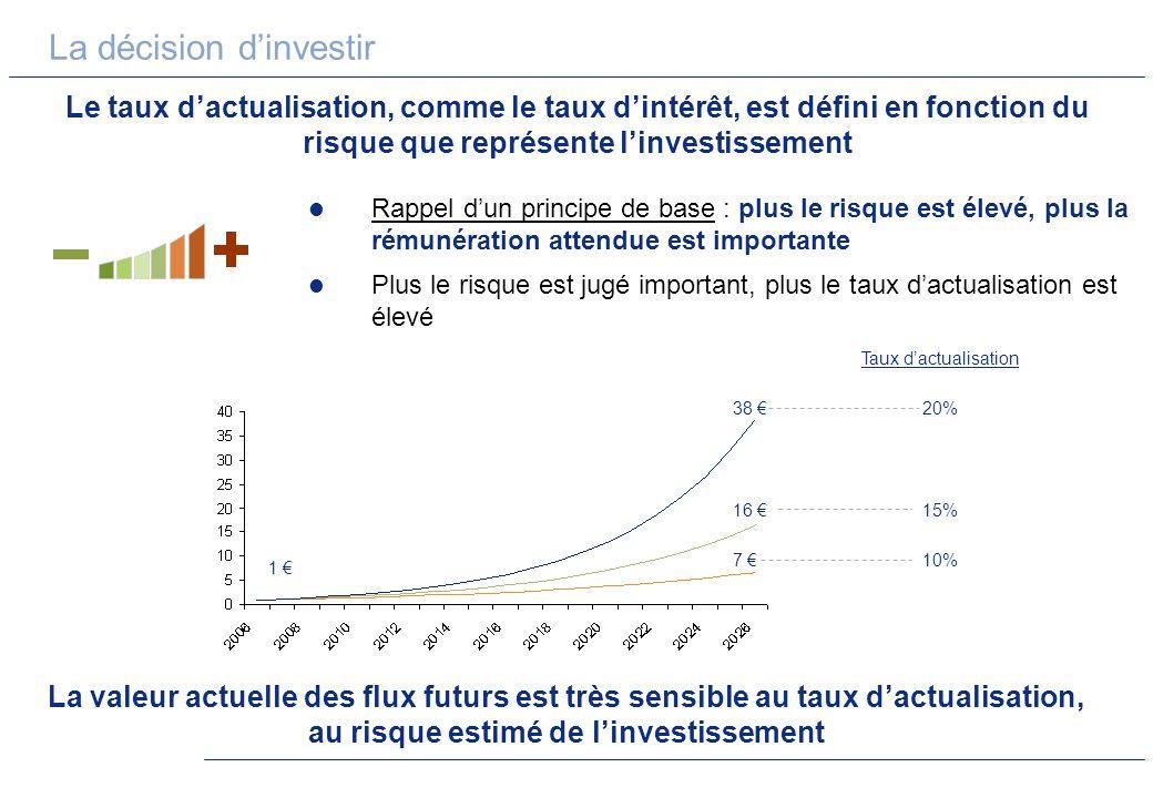 La décision dinvestir Le taux dactualisation, comme le taux dintérêt, est défini en fonction du risque que représente linvestissement La valeur actuel