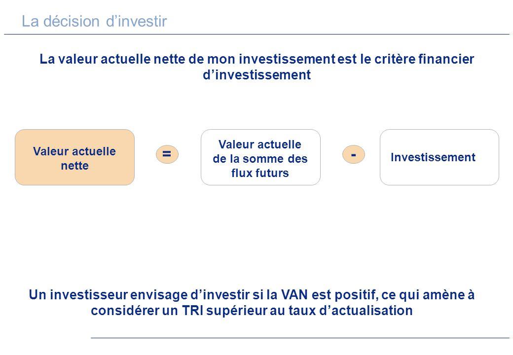 La décision dinvestir La valeur actuelle nette de mon investissement est le critère financier dinvestissement Un investisseur envisage dinvestir si la