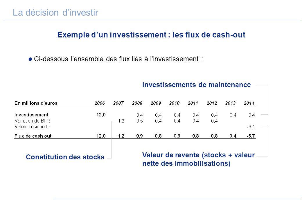 La décision dinvestir Exemple dun investissement : les flux de cash-out Ci-dessous lensemble des flux liés à linvestissement : Investissements de main