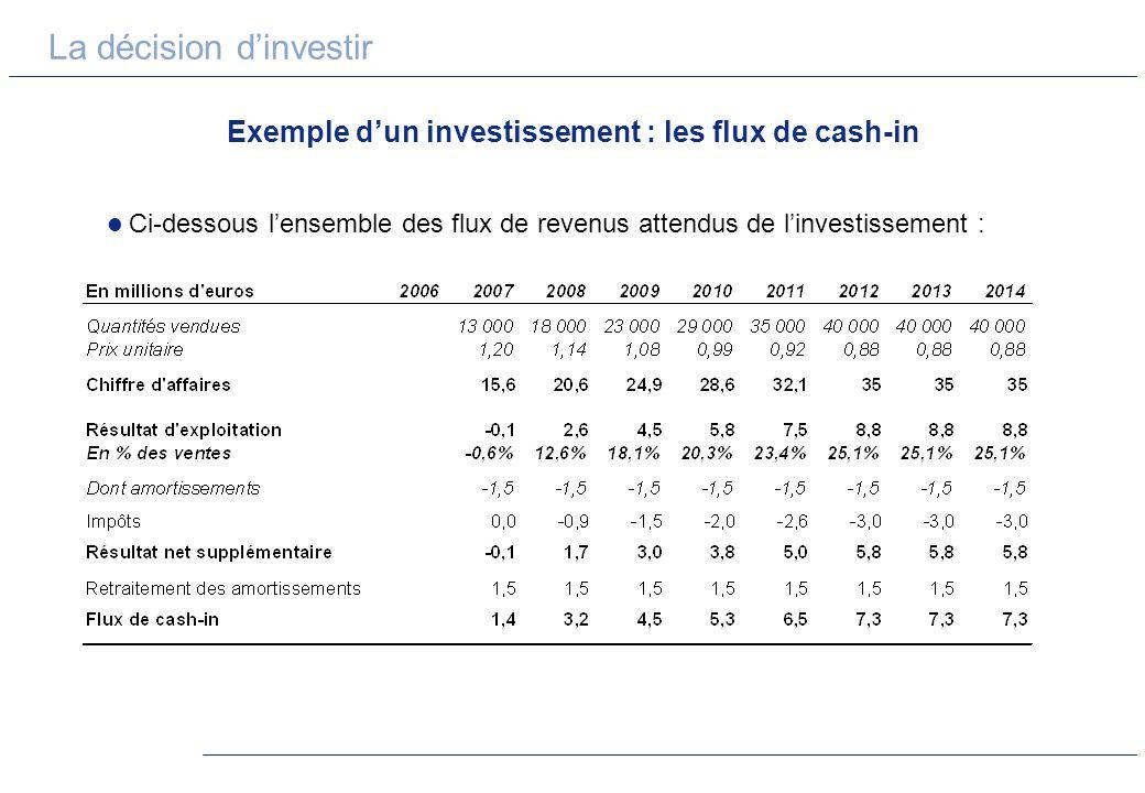 La décision dinvestir Exemple dun investissement : les flux de cash-in Ci-dessous lensemble des flux de revenus attendus de linvestissement :