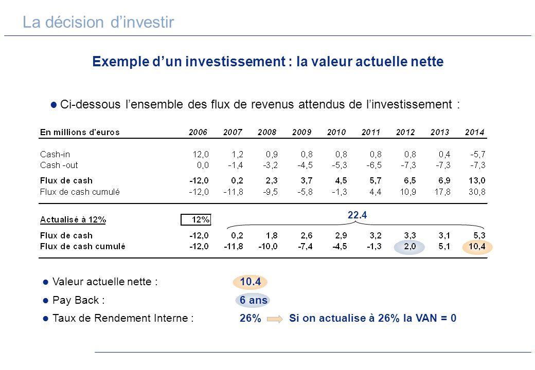 La décision dinvestir Exemple dun investissement : la valeur actuelle nette Ci-dessous lensemble des flux de revenus attendus de linvestissement : 22.