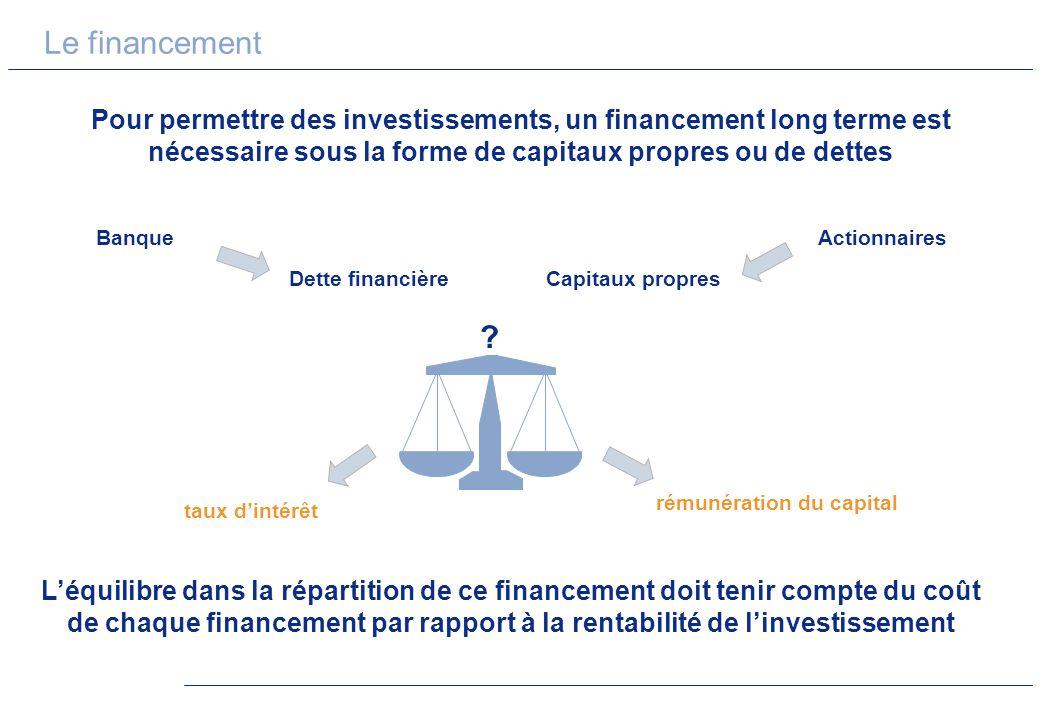 Le financement Pour permettre des investissements, un financement long terme est nécessaire sous la forme de capitaux propres ou de dettes Capitaux pr