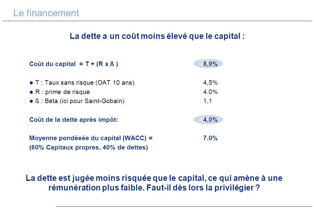 Le financement La dette a un coût moins élevé que le capital : La dette est jugée moins risquée que le capital, ce qui amène à une rémunération plus f