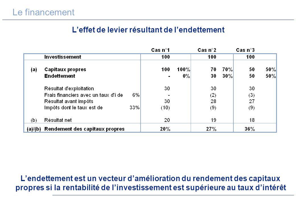 Le financement Leffet de levier résultant de lendettement Lendettement est un vecteur damélioration du rendement des capitaux propres si la rentabilit