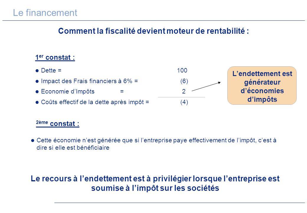 Le financement Comment la fiscalité devient moteur de rentabilité : Le recours à lendettement est à privilégier lorsque lentreprise est soumise à limp