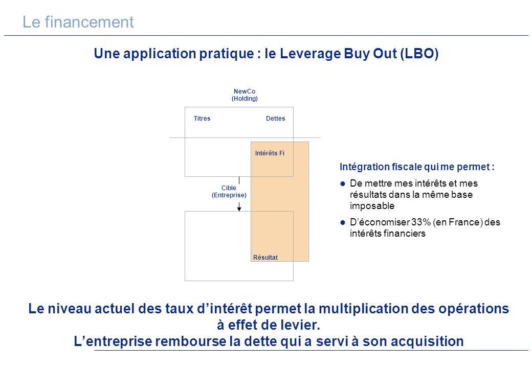 Le financement Une application pratique : le Leverage Buy Out (LBO) Le niveau actuel des taux dintérêt permet la multiplication des opérations à effet