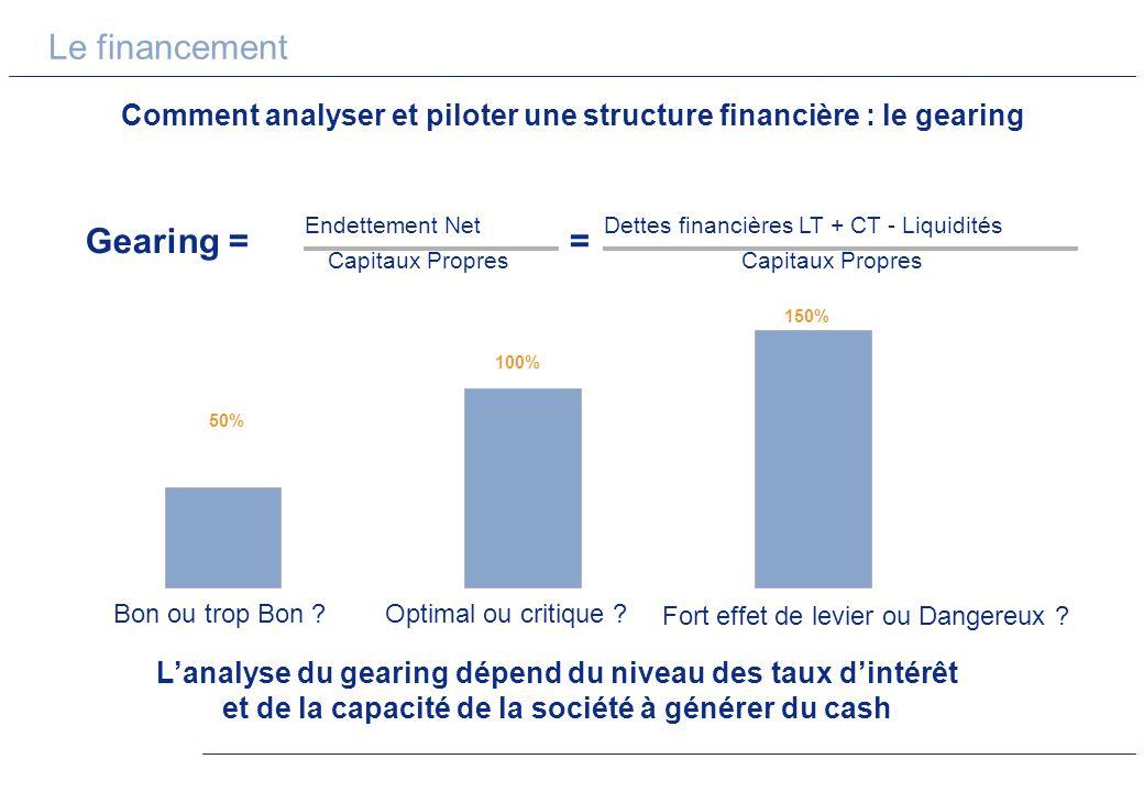 Le financement Comment analyser et piloter une structure financière : le gearing Gearing = Endettement Net Capitaux Propres = Dettes financières LT +