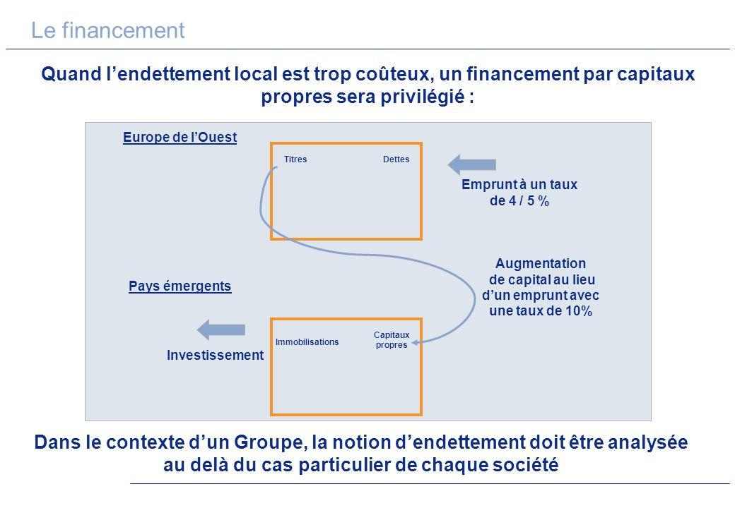 Le financement Quand lendettement local est trop coûteux, un financement par capitaux propres sera privilégié : TitresDettes Europe de lOuest Pays éme