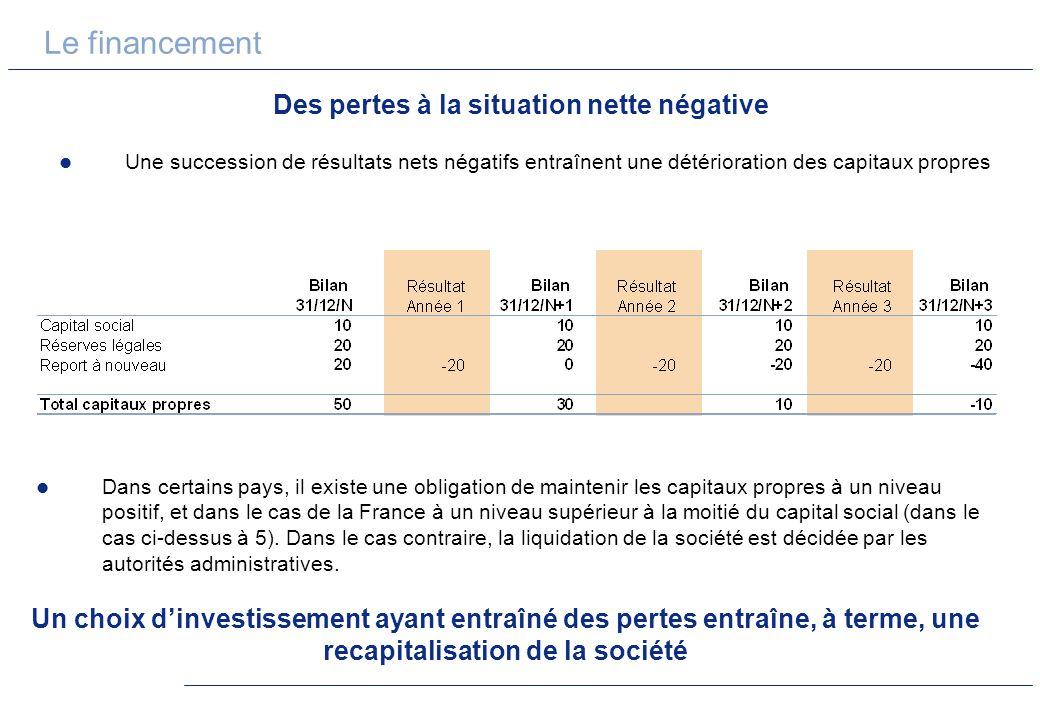 Le financement Des pertes à la situation nette négative Une succession de résultats nets négatifs entraînent une détérioration des capitaux propres Da