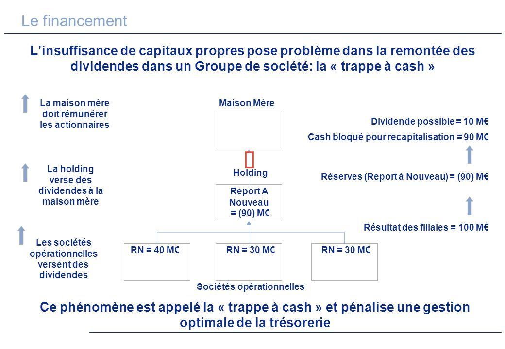 Le financement Linsuffisance de capitaux propres pose problème dans la remontée des dividendes dans un Groupe de société: la « trappe à cash » Maison